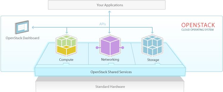 Cloud private – Giải pháp xây dựng hệ thống cloud riêng cho doanh nghiệp