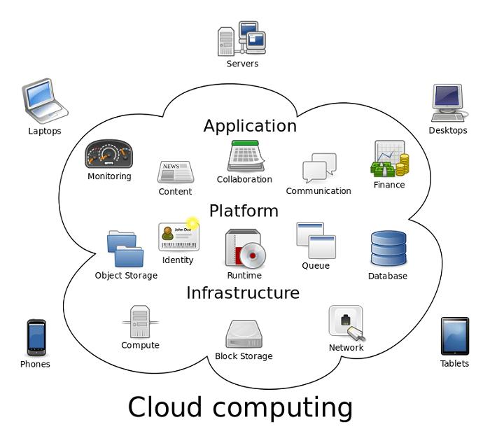 Openstack trên nền tảng điện toán đám mây