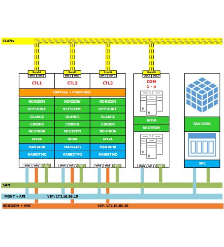 Những lợi ích của dịch vụ thuê máy chủ ảo – Cloud Server