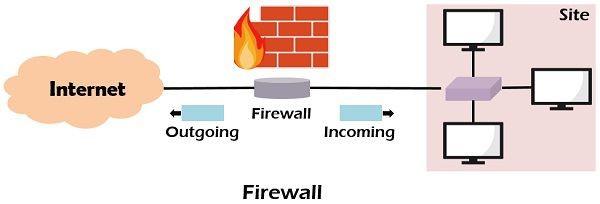 Firewall và Proxy Server các đặc điểm khác nhau