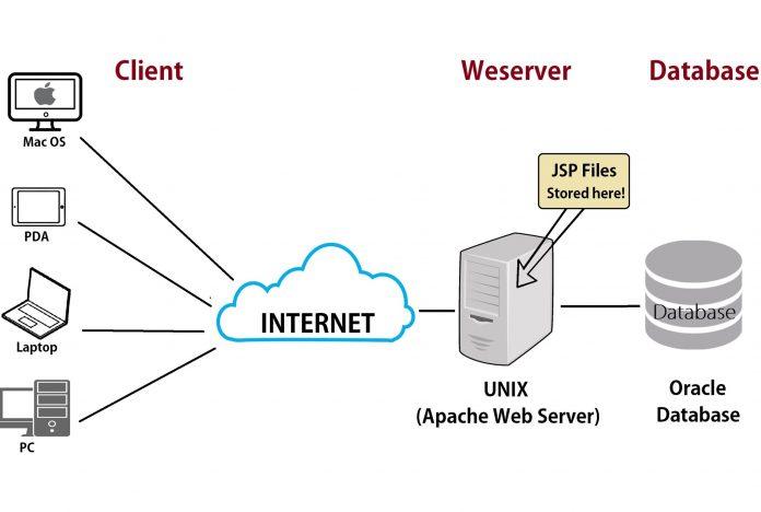 So sánh giữa Web server và App server