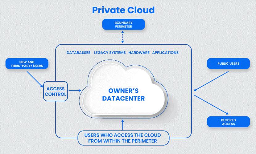 5 mô hình triển khai trên Cloud