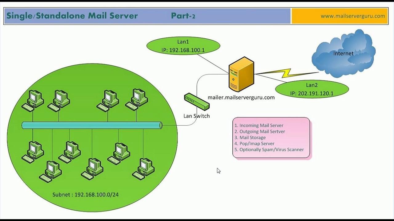Standalone Server là gì? Ứng dụng của Standalone Server